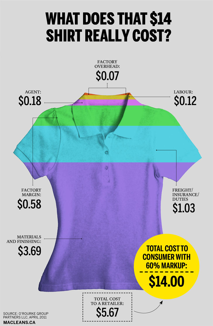 the true cost of a fast fashion shirt