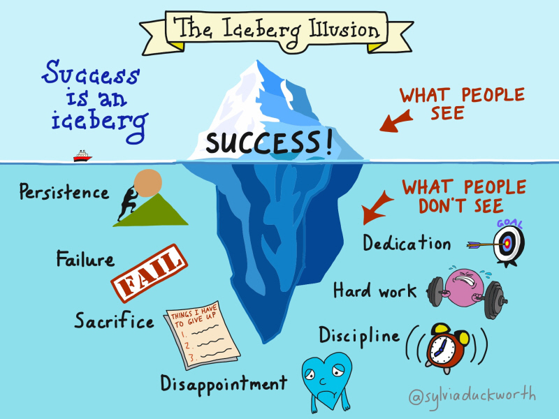 Blogging: The Iceberg of Success