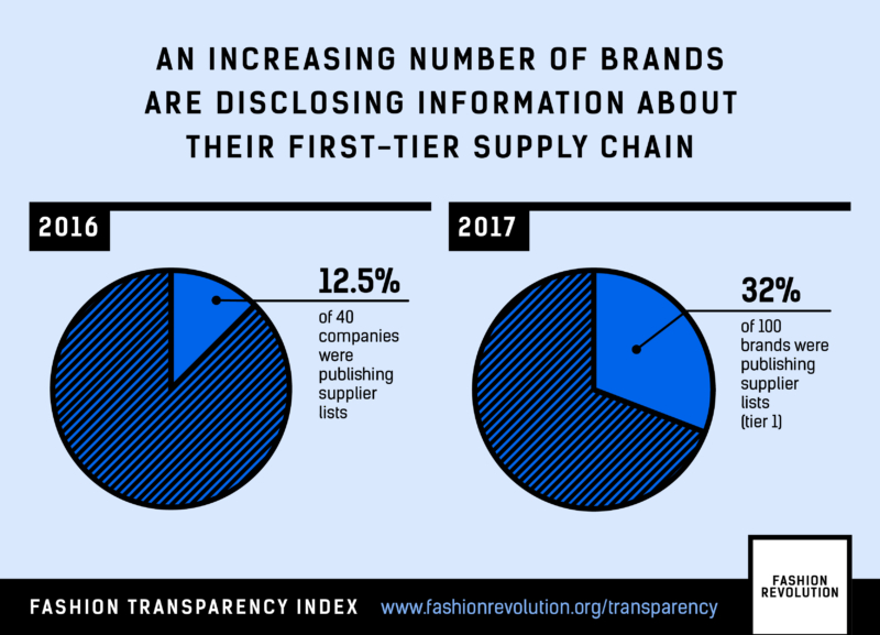 Fast Fashion Brand Transparency